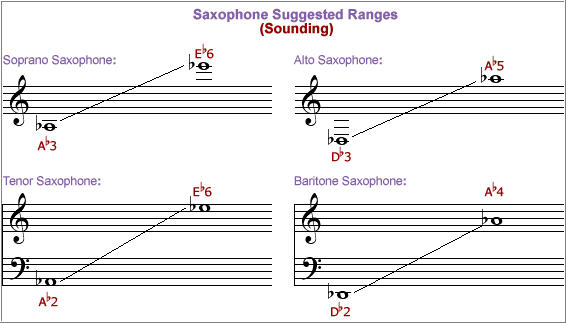 saxophone-ranges