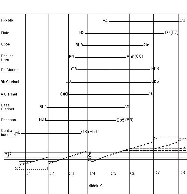 woodwind_instruments_range