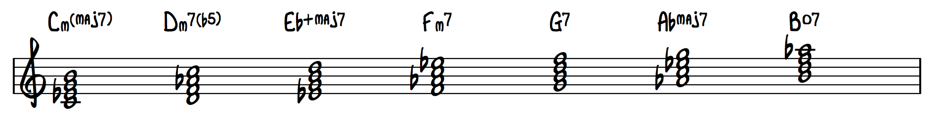 17 - C Harmonic Minor Chords