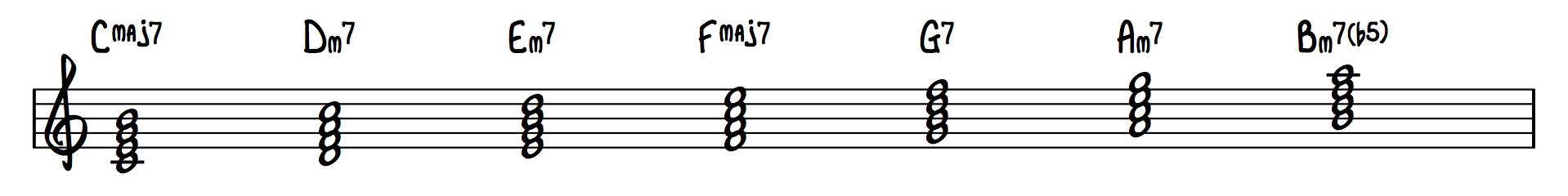 2 - C Major Chords